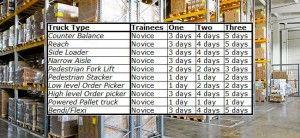 Fork Lift Training Berkshire