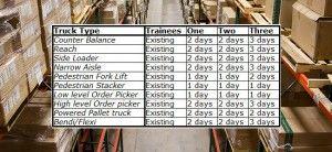 Fork Lift Truck Training Newbury